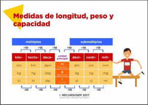 Medidas de longitud, peso y capacidad – Cuadernillo de actividades