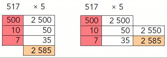 Resultado de imagen de multiplicación abn