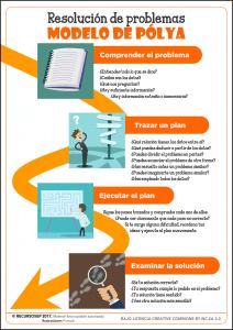 Resolución de problemas – Modelo de Pólya