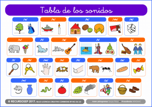 Método Montessori. Tabla de los sonidos
