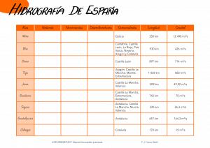 Hidrografía española