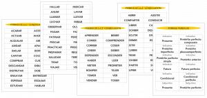 Juego para Lengua: VERBOS Y TIEMPOS VERBALES (más de 130 tarjetas)
